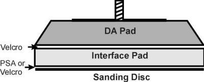 Interface Pads